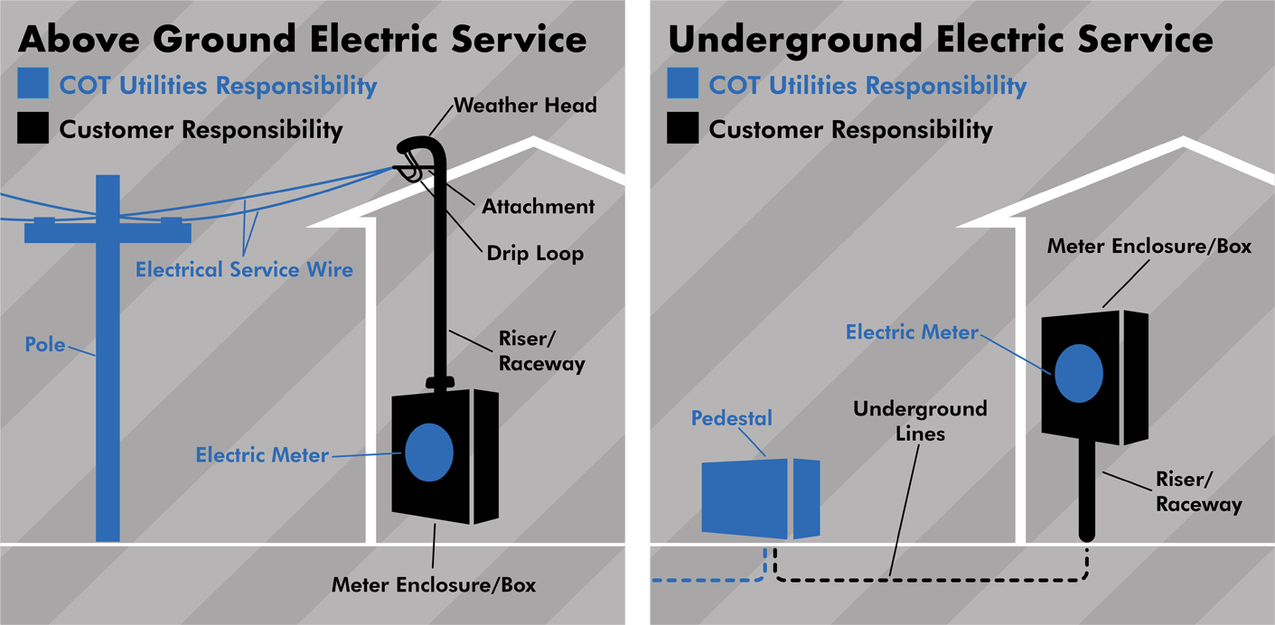 How Power is Restored by the City of Tallahee Utilities | Your ... on underground electrical cabinets, underground electrical pole, underground electrical box, underground electrical manhole, underground electrical panel, underground electrical pipe,
