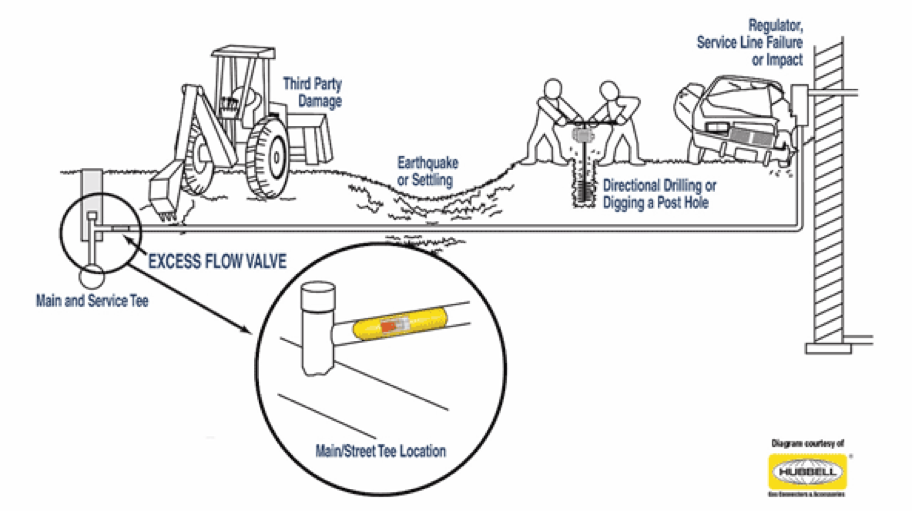 excess flow valve diagram