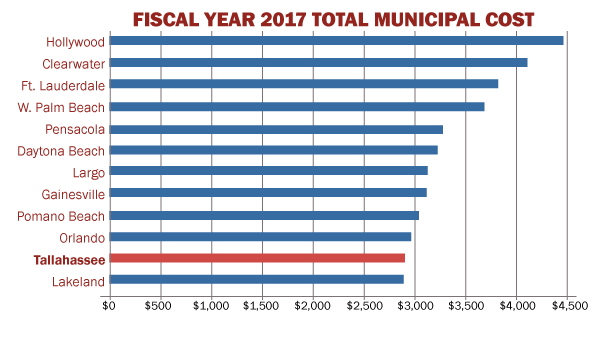 Fiscal Year 2017 Total Municipal Cost