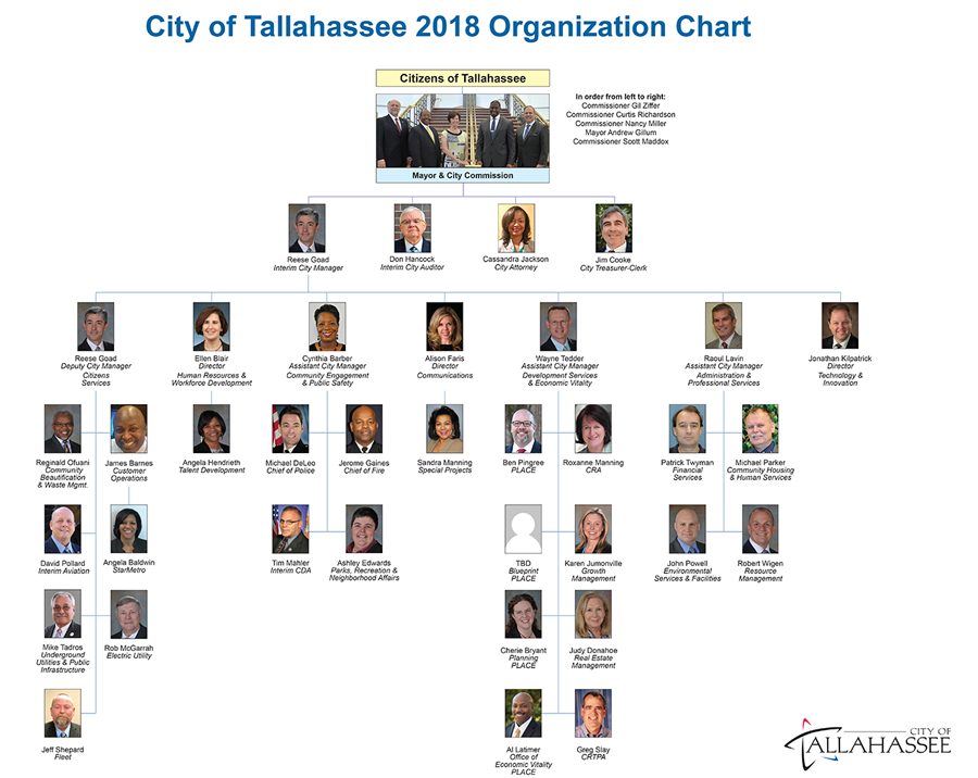 Fy18 approved budget transparency 11 organizational chart malvernweather Gallery