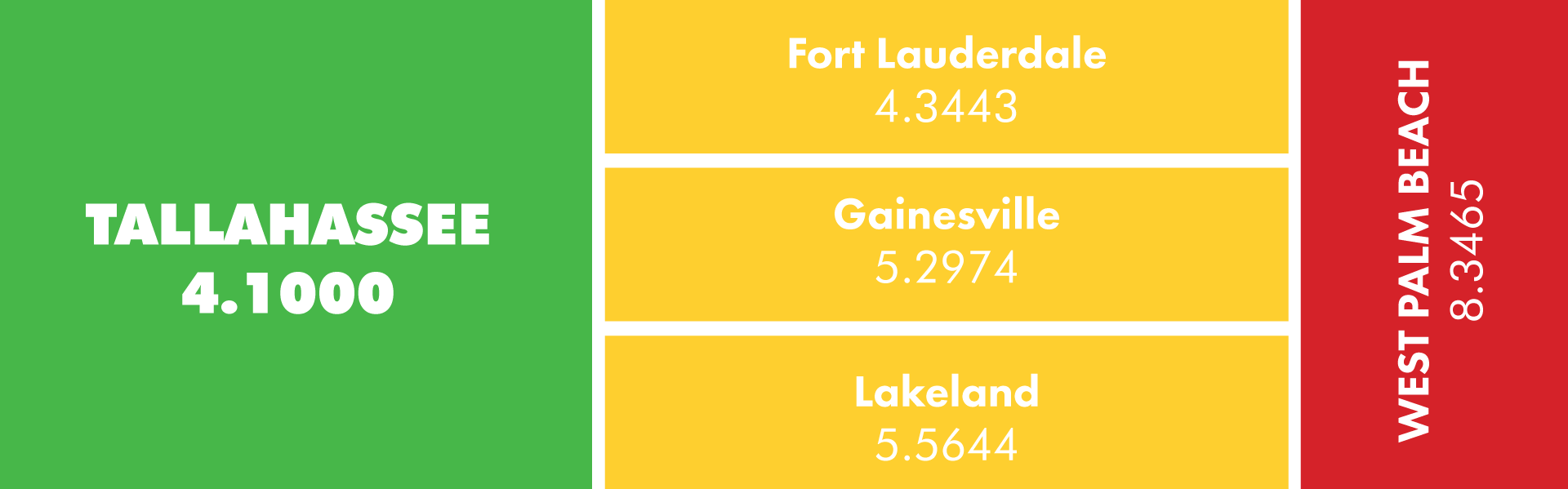 2021 Millage Rates - Fort Lauderdale: 4.3443, Gainesville: 5.2974, Lakeland: 5.5644, West Palm Beach: 8.3465