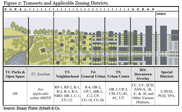 Transects and Applicable Zoning Districts Chart